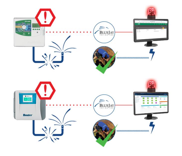 water sensibility monitoring