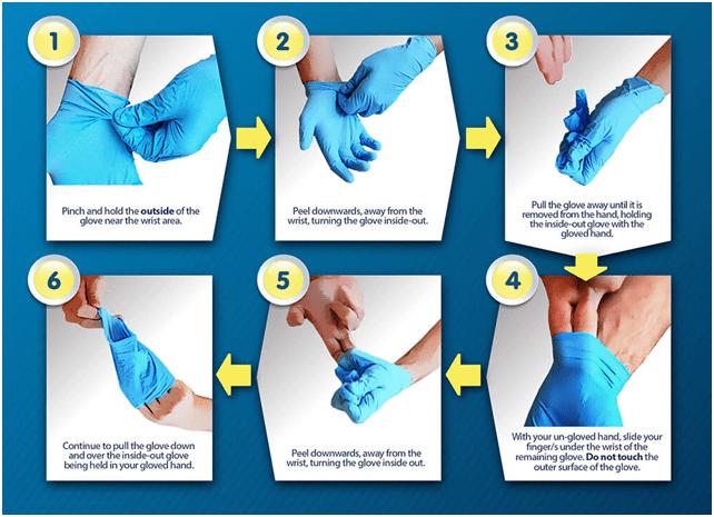 Proper method for Glove Removal